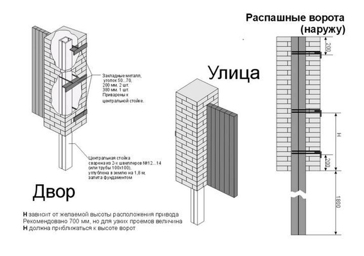Распашные ворота конструкция