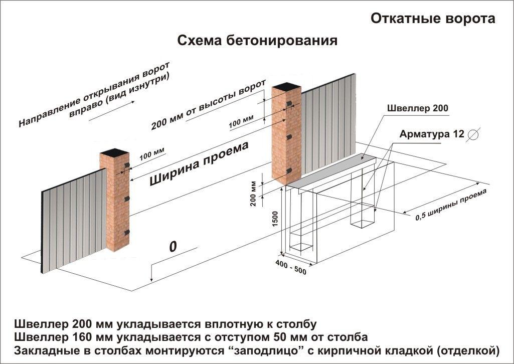 Конструкция откатных ворот бетонирование