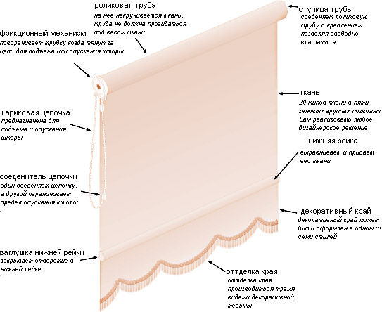 Рулонные шторы схема